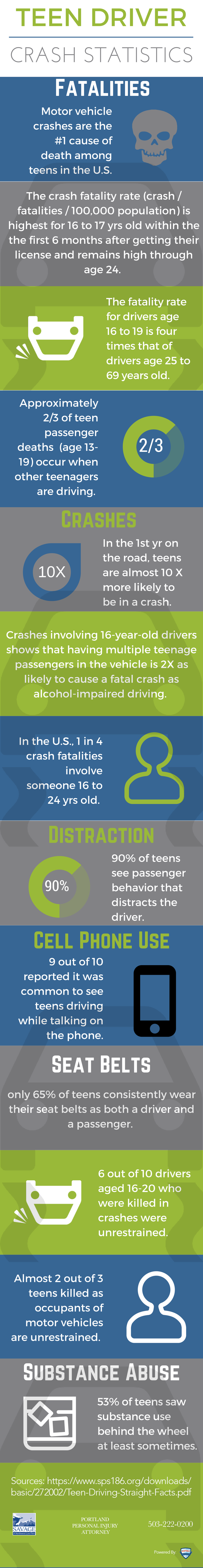 Teens in Traffic Crashes: An Infographic