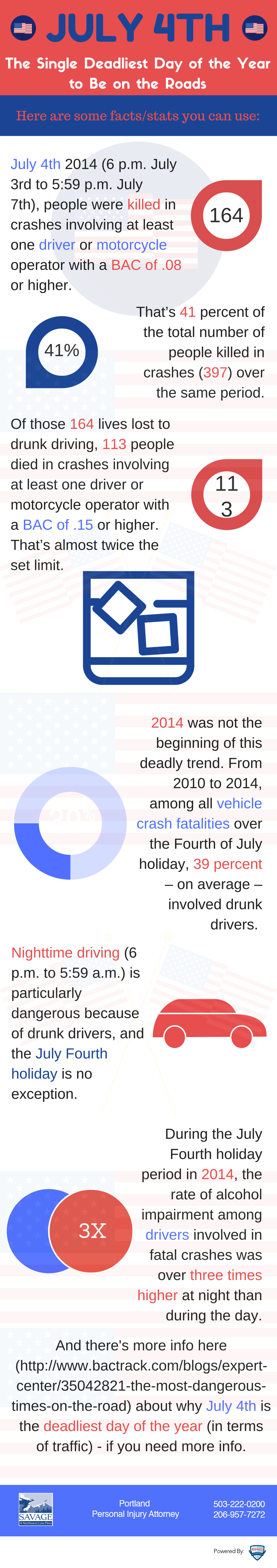 Deadly Car Crashes Peak on July 4th [Infographic]